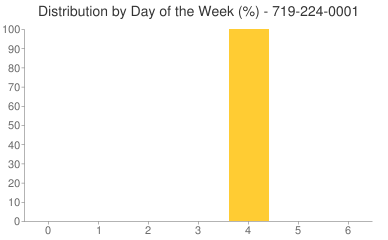 Distribution By Day 719-224-0001